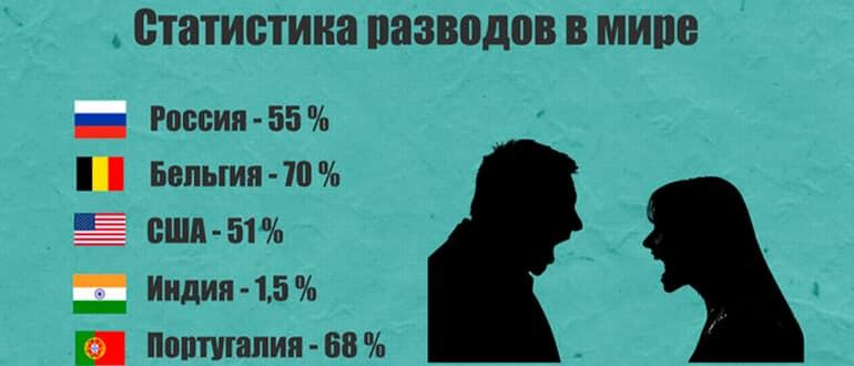 Статистика разводов в мире по странам фото