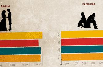 Статистика разводов во втором браке фото